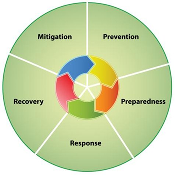 Decorative illustration showing mitigation, prevention, preparedness, response and recovery
