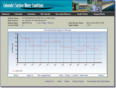 Littleton stream gauge screen shot from Colorado's Division of Water Resources site